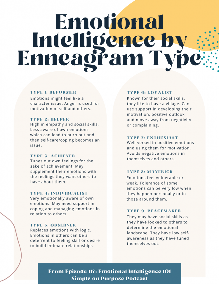 infographic outlining emotional intelligence by enneagram type